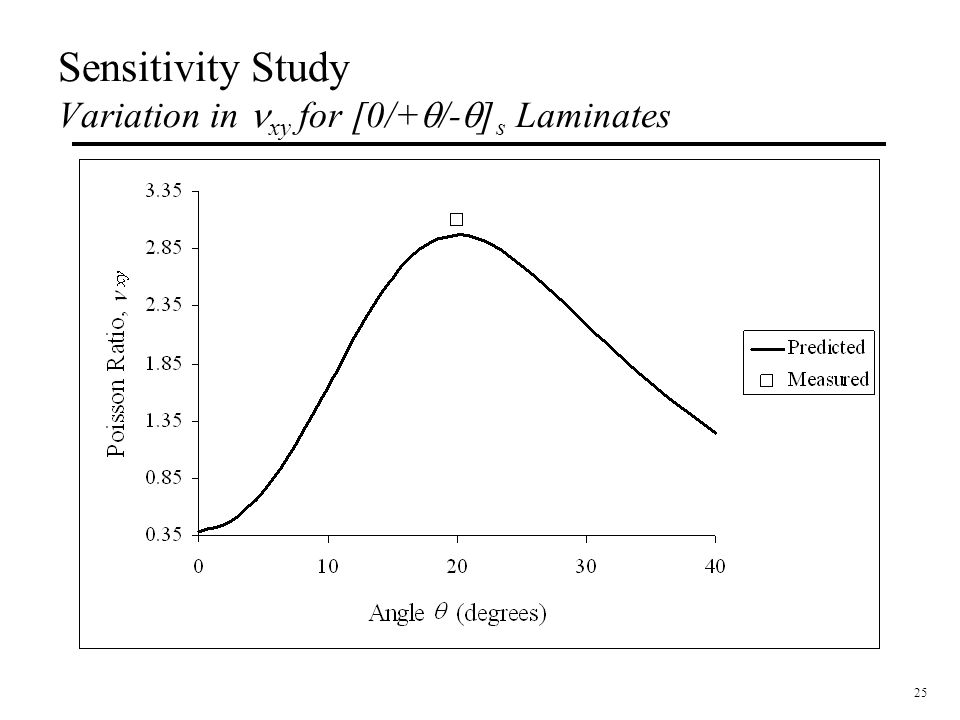 Sensitivity Study Variation in nxy for [0/+q/-q]s Laminates
